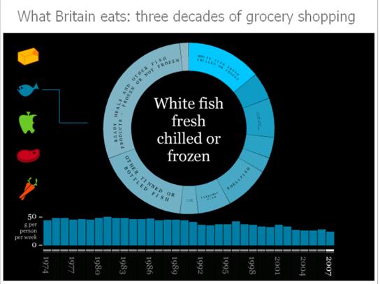 How Britan Shops for Groceries